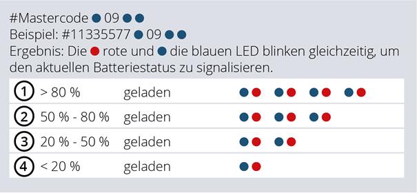 Batteriestatus_masunt_E_Codes